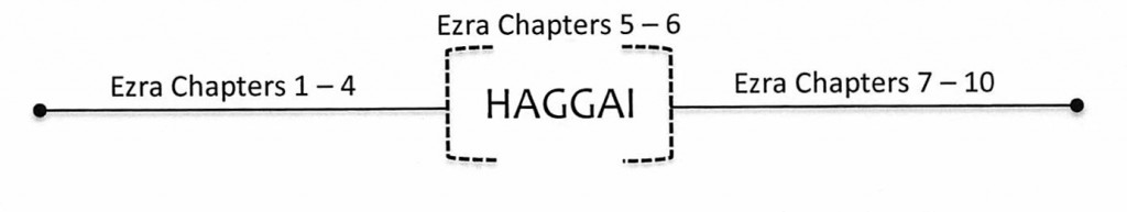 Haggai in relation to Ezra