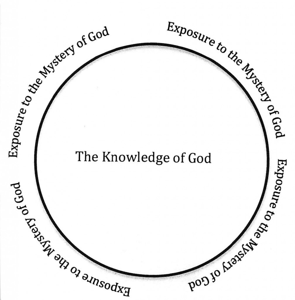 The Knowability and Incomprehensibility of God