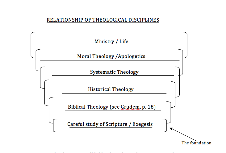 Relationship of Theological Disciplines
